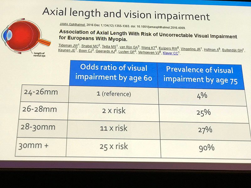 Axial length and vision impairment. Myopia control. #OSO2018